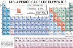 Tabla peridica de los elementos qumicos actualizada 10 ejemplo de la tabla peridica de los elementos urtaz Gallery