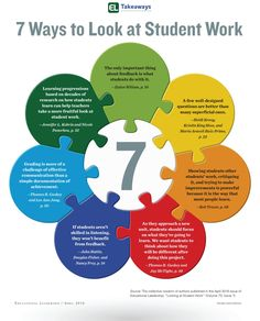 Here are 7 ways to look at student work. Read this issue of Educational Leadership magazine for many more.