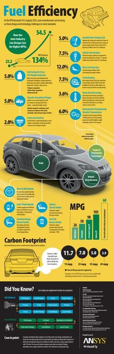 Fuel Efficiency: EPA demands mpg by Auto manufacturers focuse on design and technology (Infographic)