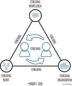 Coaching lässt sich sinnvoll zwischen drei Dimensionen einsetzen: Privatleben, Beruf und Organisation. Eine Kombination aller drei Bereiche ist ebenfalls möglich. Systemisches Coaching, Systems Thinking, Infographics, Map, Organisation, Private Life, Location Map, Info Graphics, Infographic Illustrations