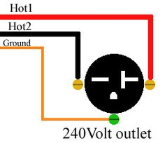 How to wire 240 volt outlets and plugs Electrical wiring
