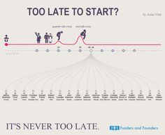 This Infographic Will Make You Realize It's Never Too Late Too Start