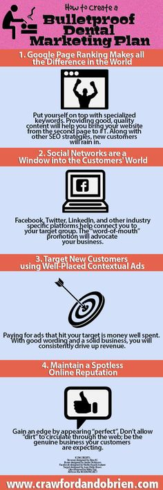 The infographic discusses 4 different steps in creakting a dental marketing plan. First, they need to rank for their website. Next, they need to build their social media platforms. Third, they need to utilize AdWords to target their customers. Last, they need to maintain a spotless online reputation.