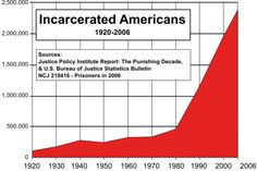 US Incarceration Rates Are Out of Control | Discourse.net