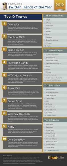 De qué se habló en Twitter en 2012 (según HootSuite) #infografia #infographic #socialmedia