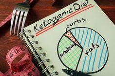 Keto 101 – A Beginners Guide to the Ketogenic Diet via @PeaceLoveLoCarb