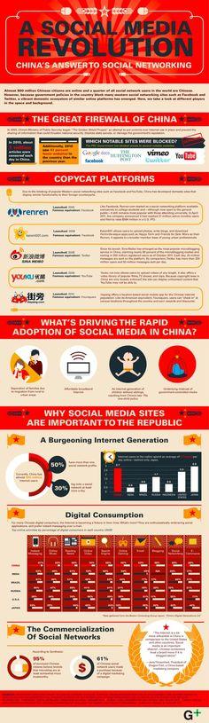 Social Media in China!
