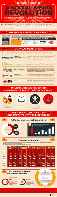 Here's How Social Media Works In China