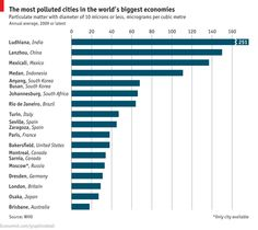 The most polluted cities of the world's largest economies. In first place: Ludhiana, India. In 13th place: Bakersfield, US. From, The Economist