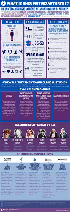 So have you ever heard of Rheumatoid Arthritis? If so, how much do you think you really know about this disease? Well, this infographic provides some really good information on this chronic autoimmune condition.