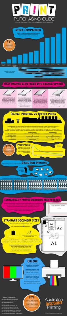 Print Purchasing Infographic Simply awesome collection of thoughts about printing! Printing Services, Screen Printing, Printing Press, Marketing Topics, Business Marketing, Social Media Marketing, Commercial Printing, Print Design, Libros