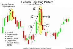 bearish engulfing pattern is a bearish sign