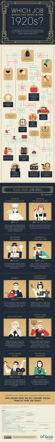 Which Job Would You Have Had in the 1920s? (Infographic)