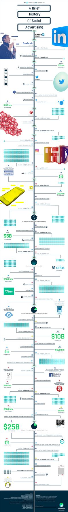 A Brief History of Social Advertising [Infographic]