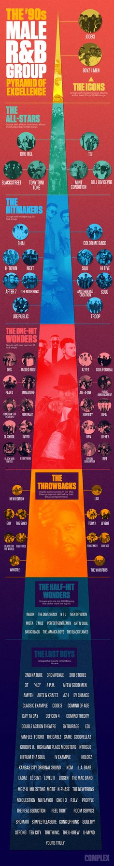 The '90s Male RB Group Pyramid of Excellence infographics. #music #rnb #infographics http://www.pinterest.com/TheHitman14/musical-odds-ends/