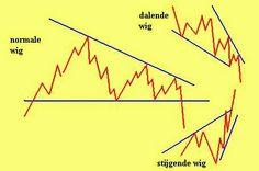 Beleggen, Trading, Geld en Economie: driehoek