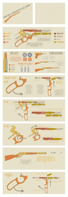 How does a Winchester Rifle work?