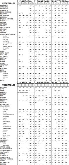Australian 'When to Sow' Chart with cool, warm and tropical