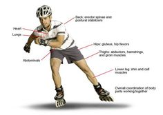 Rollerblading Workout Tips and Tricks