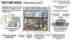 PHD Comics: Fume Hood- this is spot on Science Comics, Science Geek, Science Jokes, Phd Comics, Chemistry Puns, Lab Humor, Fume Hood, Biology Humor, Where Did It Go