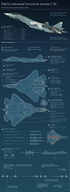 Sukhoi PAK FA - Next Generation lightweight fighter