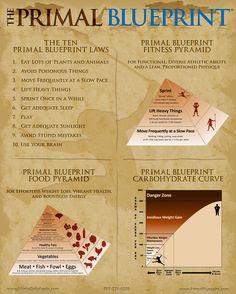 A primal blueprint sample menu sample menu menu and low carb malvernweather Choice Image
