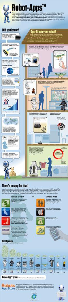 Infográfico sobre Robots contemporâneos/