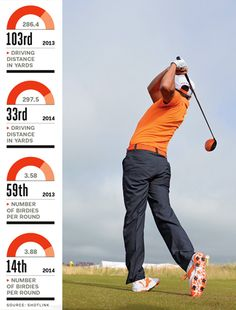 Swing Sequence: Rickie Fowler Discover the quickest Method to Improve Your Golf Swing and MakeYour Golfing Enjoyable Than Before - Guaranteed! Cheap Golf Clubs, Best Golf Clubs, Rickie Fowler Swing, Golf Gps Watch, Golf Apps, Golf Pride Grips, Golf Instruction, Golf Channel, Perfect Golf