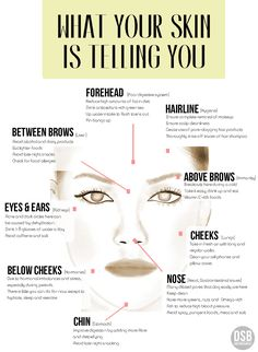 The Acne Mapping