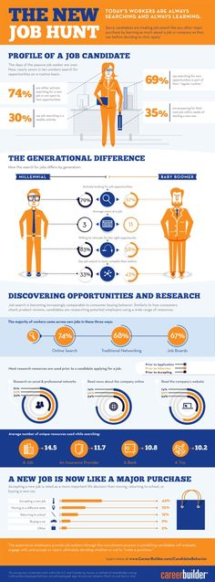 MSN Careers - Infographic: The new job hunt - Career Advice Article