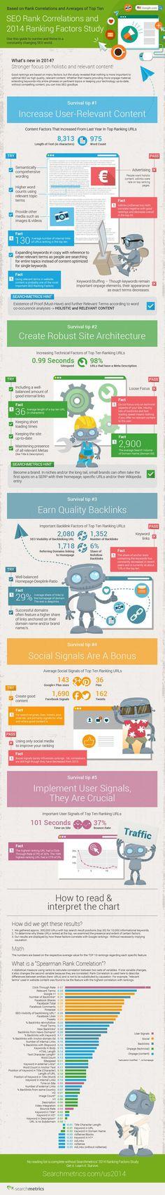 SEO Rank Correlations And Ranking Factors 2014 - #infographic #seo #socialmedia #Googleplus