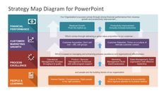 Strategy Map PowerPoint Diagram is a 4-steps strategy Balanced Scorecard. It measures company's growth, processes, customer and financial perspective.