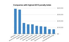 Companies with highest 2013 penalty payments for violations in Marcellus drilling in PA