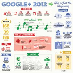 The Beginning: This Was Google+ In 2012 - Infographic