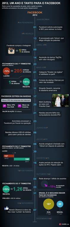 Do céu ao inferno, 2012 entra para a história do Facebook