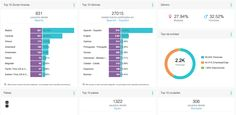 Monitoring Datos Demograficos