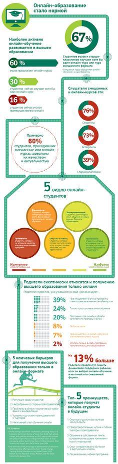 Инфографика: статистика онлайн-образования