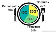Determine Os Macronutrientes Para Sua Dieta Para Ganhar MassaMuscular Feminina e Dieta Ganho De Massa Muscular Nutricionista
