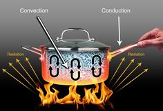 Conduction, convection and radiation are the three different modes of heat transfer, occurs between bodies which are kept under thermal interactions. 8th Grade Science, Middle School Science, Teaching Science, Science Activities, Science Ideas, Teaching Ideas, Chemical Engineering, Mechanical Engineering, Definition Of Science