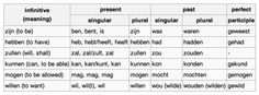 Some Dutch verbs and conjugation