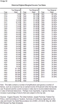 Top marginal tax rates for the last 100 years.