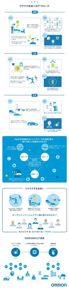 【インフォグラフィックス】2033年の未来と技術の進化 | EDGE&LINK 切り拓く、未来を創る。 OMRON infographics インフォグラフィック