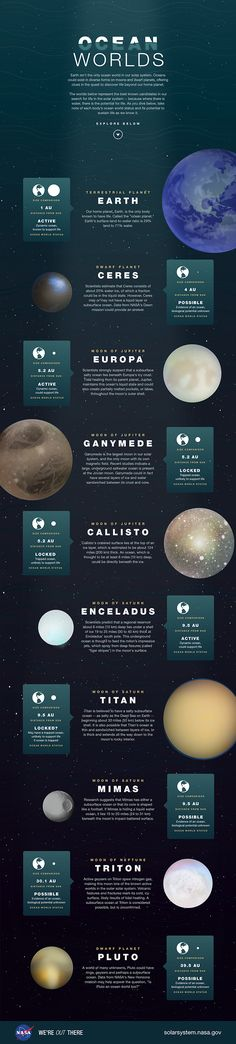 Ocean Worlds  uploaded by Kim Orr  Earth isn't the only ocean world in our solar system. Oceans could exist in diverse forms on moons and dwarf planets, offering clues in the quest to discover life beyond our home planet.  This illustration depicts the best-known candidates in our search for life in the solar system.