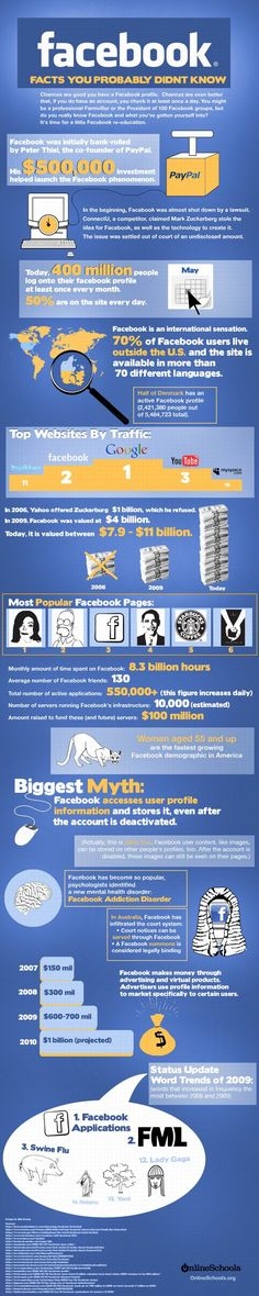 Facebook: Facts You Probably Didn't Know [INFOGRAPHIC] http://buysocialfans.com/ #Facebook #Facebookfans #Facebook marketing #Buyfacebookfans #Facebookpage