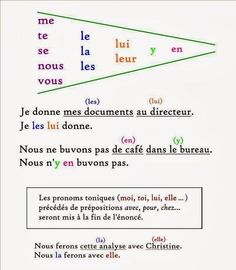 French Learning Videos For Beginners French Online Foreign Language French Verbs, French Grammar, French Phrases, French Quotes, French Expressions, French Language Lessons, French Language Learning, French Lessons, Grammar Lessons
