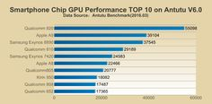 AnTuTu's Report :TOP-10 Performance Smartphone Chips - News - AnTuTu Benchmark -- Know Your Android Better