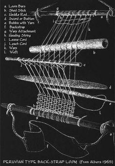 Details of the Peruvian type loom (Albers 1965)