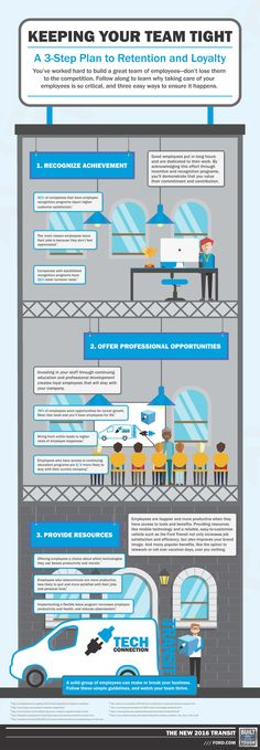 Team motivation and retention - Infographic