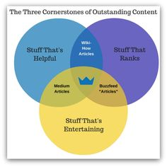 The 3 Irrefutable Cornerstones Behind Writing Content That Matters Are you writing content that matters? Most people aren't unless they follow these 3 cornerstones.