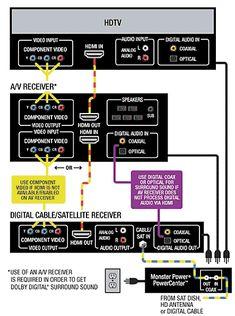 39 best radio wiring diagram images diagram digital tv wire rh pinterest com